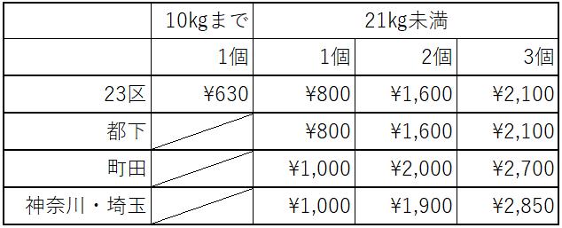 豊洲発送荷物料金表